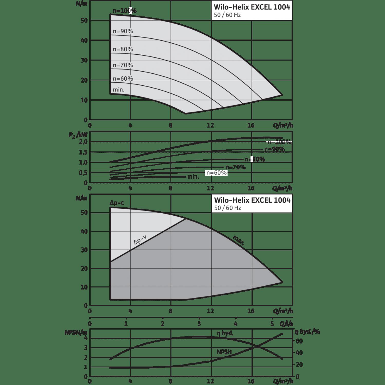 Вертикальный многоступенчатый насос Wilo Helix EXCEL 1004-1/16/E/KS