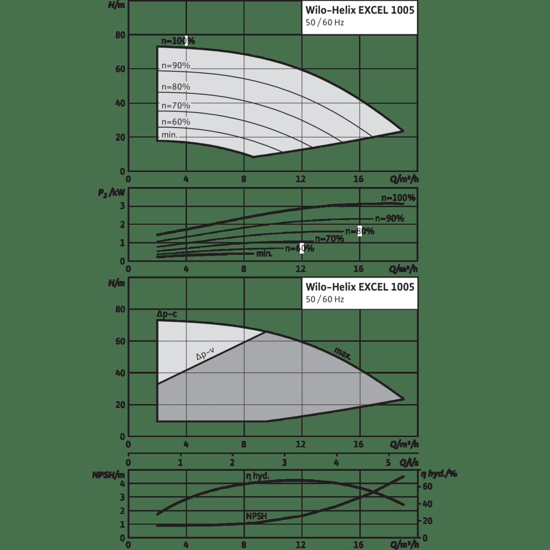Вертикальный многоступенчатый насос Wilo Helix EXCEL 1005-1/16/E/KS