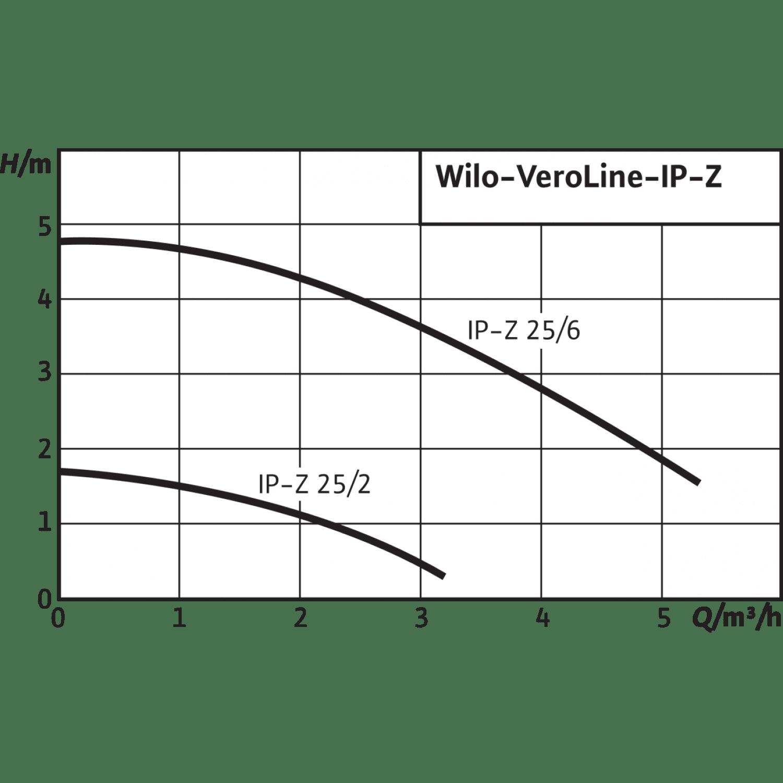 Циркуляционный насос с сухим ротором в исполнении Wilo Inline VeroLine IP-Z 25/2 EM