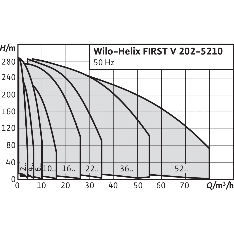 Вертикальный многоступенчатый насос Wilo Helix FIRST V 1601-5/25/E/S/