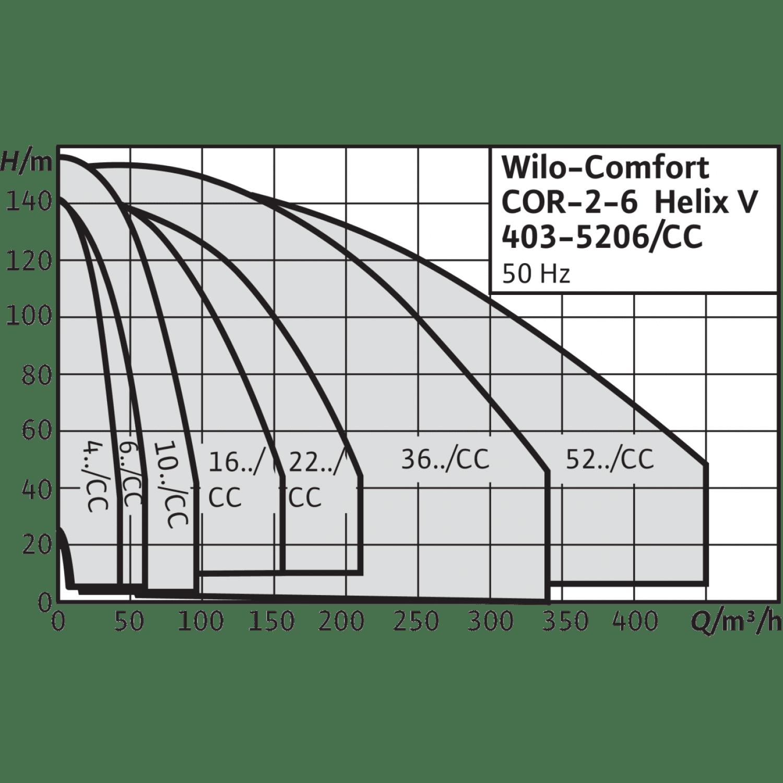 Насосная станция Wilo CO-4 HELIX V 1015/CC-EB-PN25-R