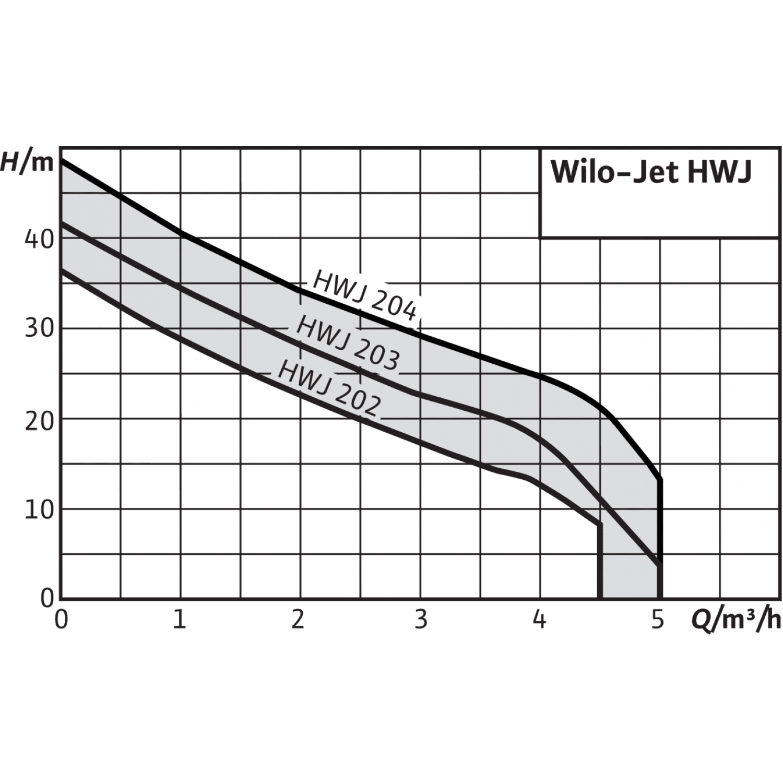 Насосная станция  Wilo HWJ 202 EM-2