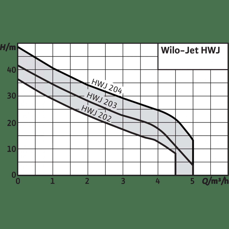 Насосная станция Wilo Jet HWJ 20 L 202 (1~230 В)
