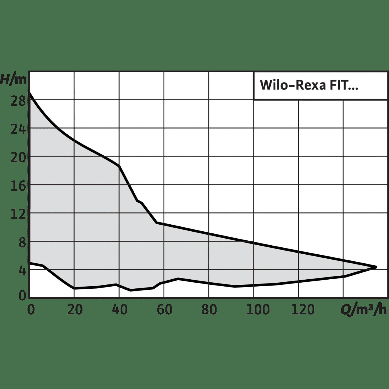 Фекальный насос Wilo Rexa FIT V05DA-224/EAD1-2-T0025-540-O