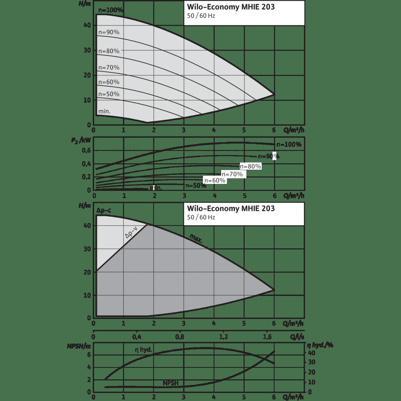 Центробежный насос Wilo Economy MHIE 203N (3~380/400/440 V, FKM)