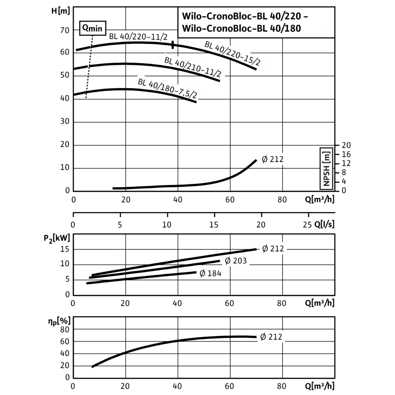 Блочный насос Wilo CronoBloc-BL 40/180-7,5/2