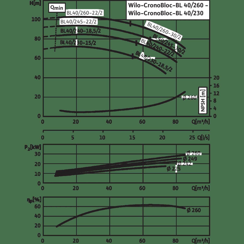 Блочный насос Wilo CronoBloc-BL 40/260-22/2