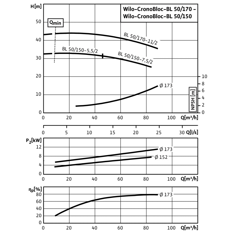 Блочный насос Wilo CronoBloc-BL 50/150-7,5/2