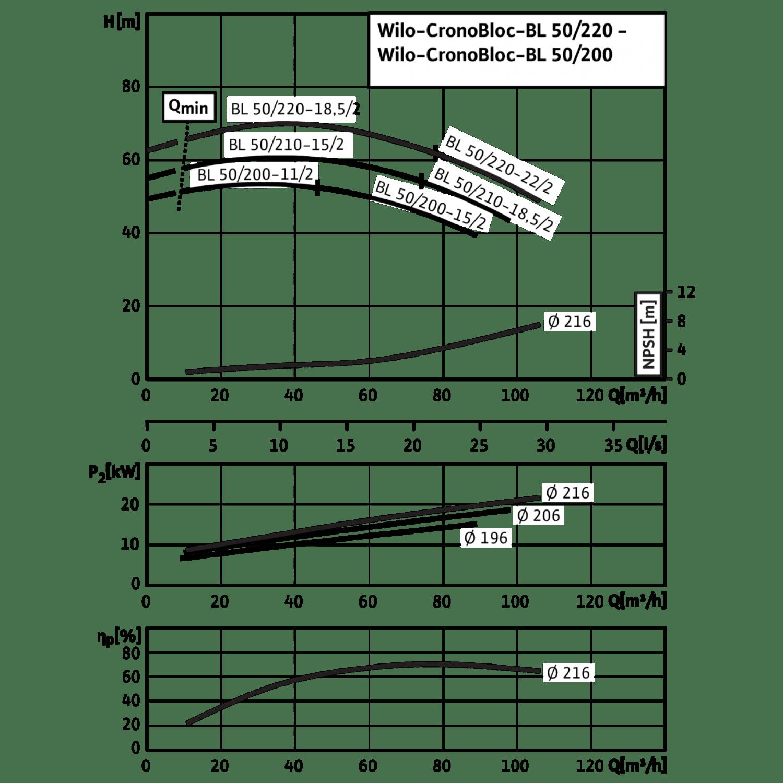Блочный насос Wilo CronoBloc-BL 50/220-18,5/2