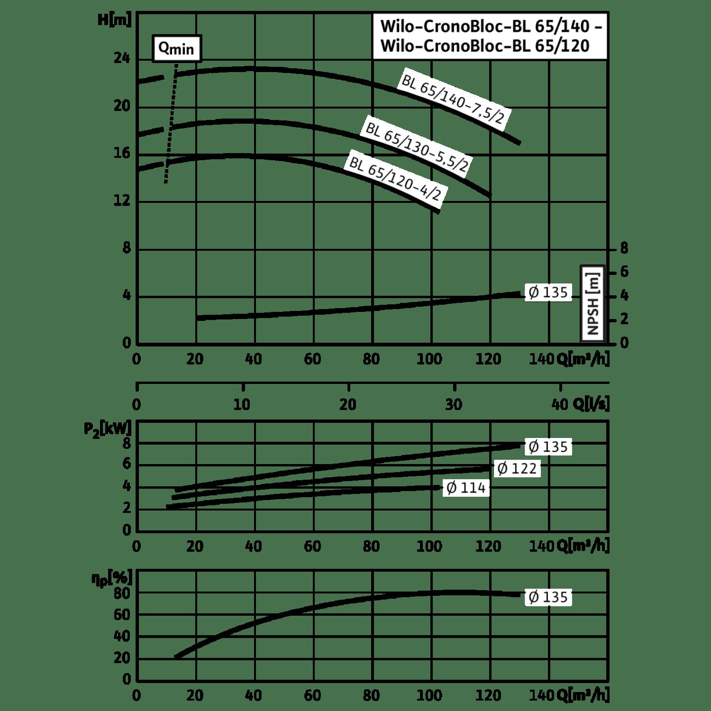 Блочный насос Wilo CronoBloc-BL 65/140-7,5/2