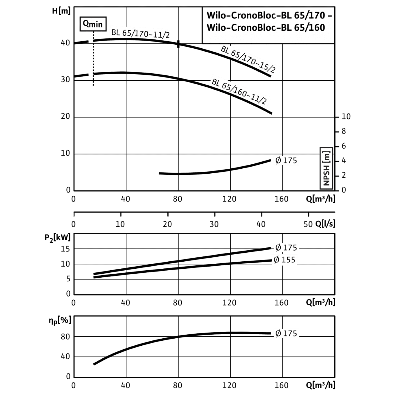 Блочный насос Wilo CronoBloc-BL 65/170-15/2