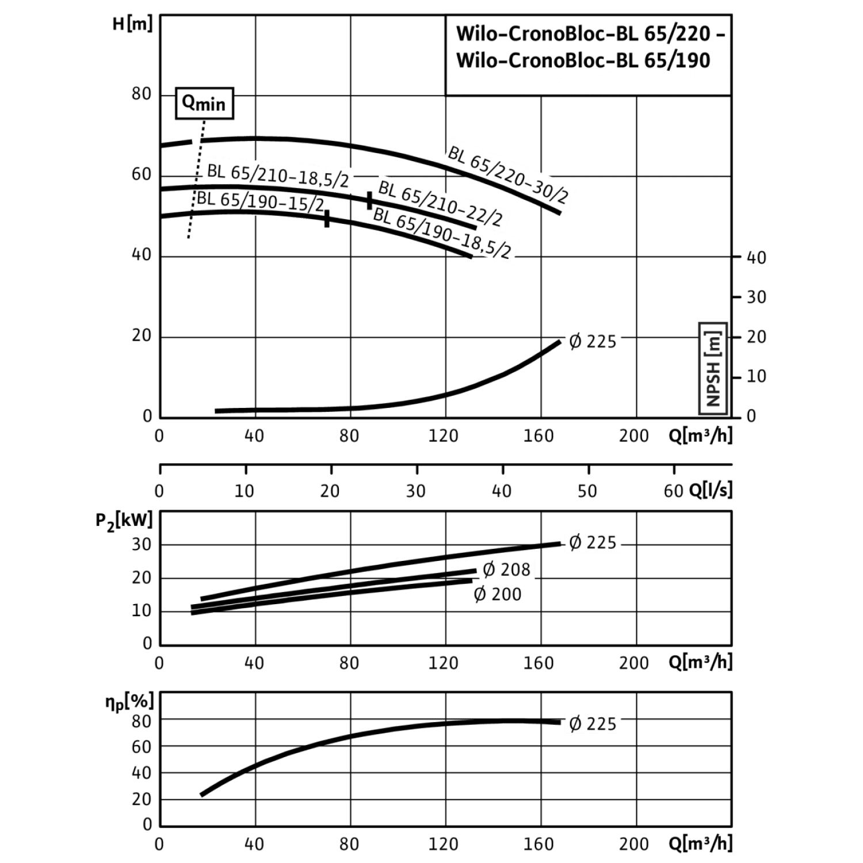 Блочный насос Wilo CronoBloc-BL 65/210-22/2