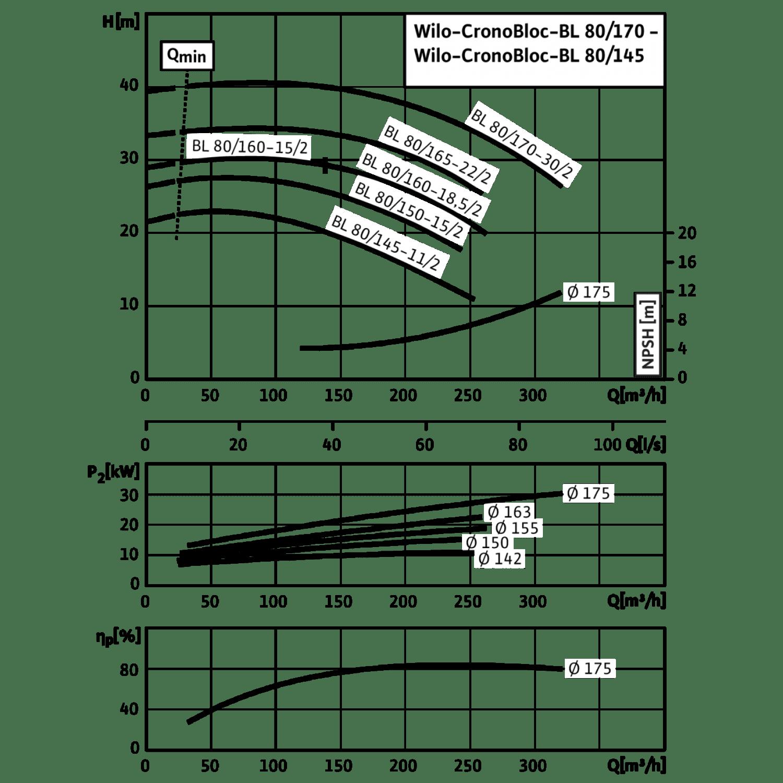 Блочный насос Wilo CronoBloc-BL 80/160-18,5/2