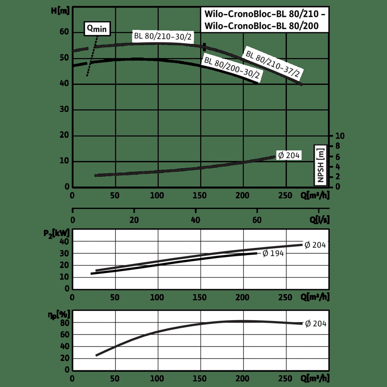 Блочный насос Wilo CronoBloc-BL 80/210-30/2
