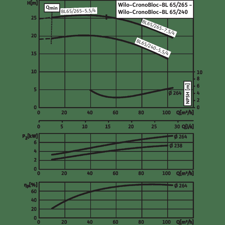 Блочный насос Wilo CronoBloc-BL 65/265-7,5/4