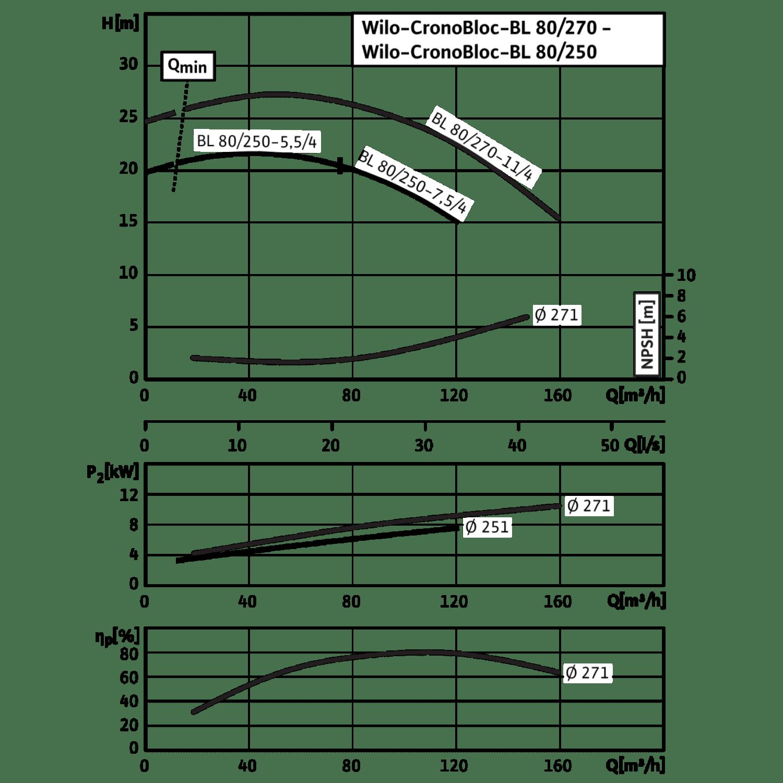 Блочный насос Wilo CronoBloc-BL 80/270-11/4