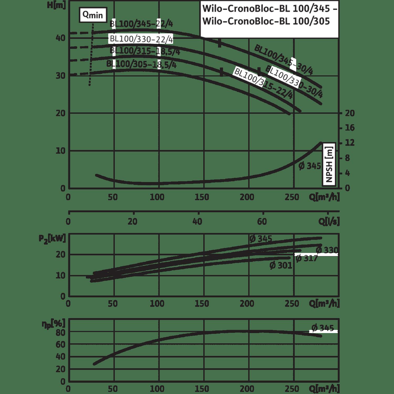 Блочный насос Wilo CronoBloc-BL 100/315-18,5/4