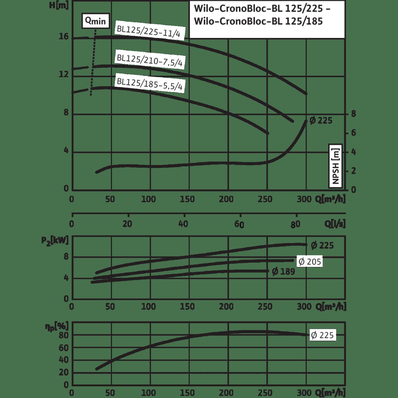 Блочный насос Wilo CronoBloc-BL 125/225-11/4