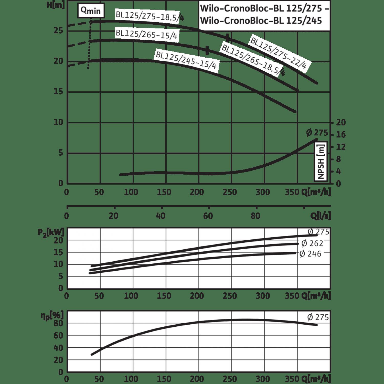 Блочный насос Wilo CronoBloc-BL 125/275-18,5/4