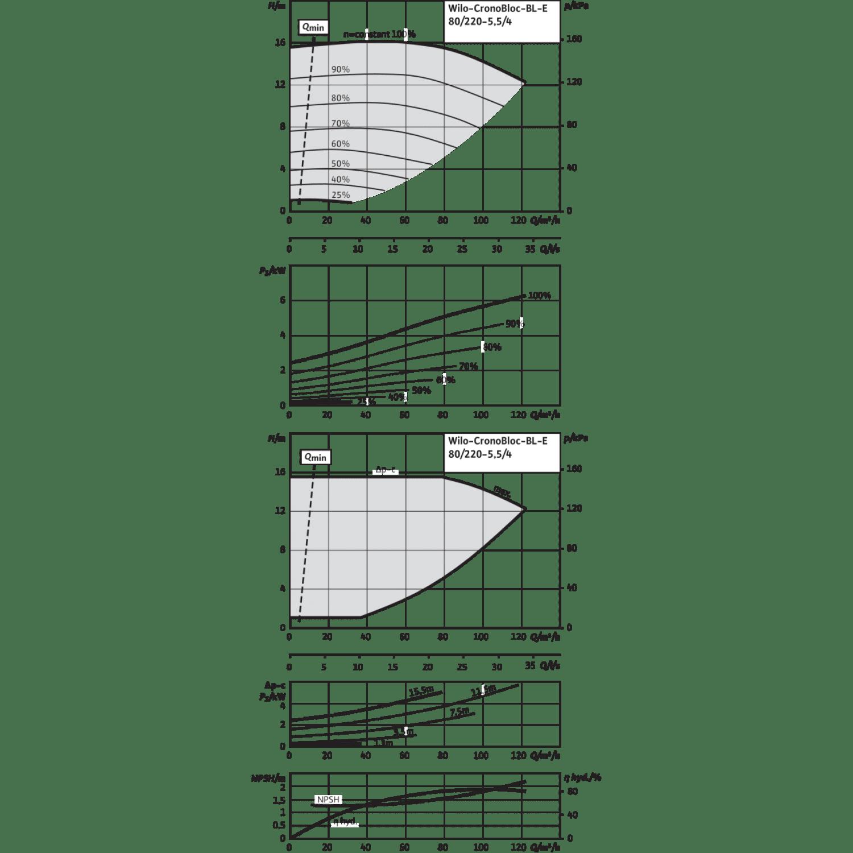 Блочный насос Wilo CronoBloc-BL-E 80/220-5,5/4-R1