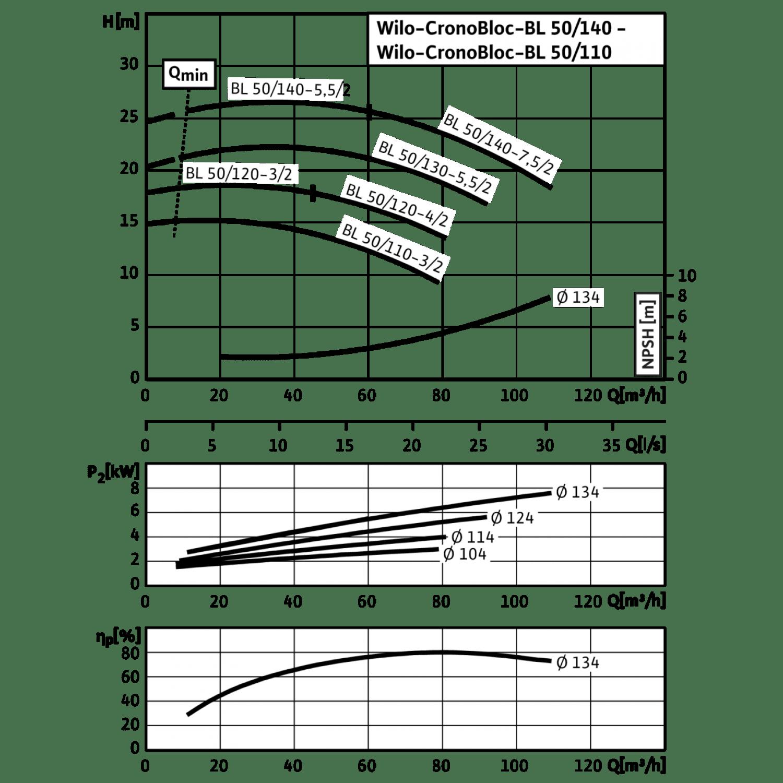 Блочный насос Wilo CronoBloc-BL 50/140-5,5/2