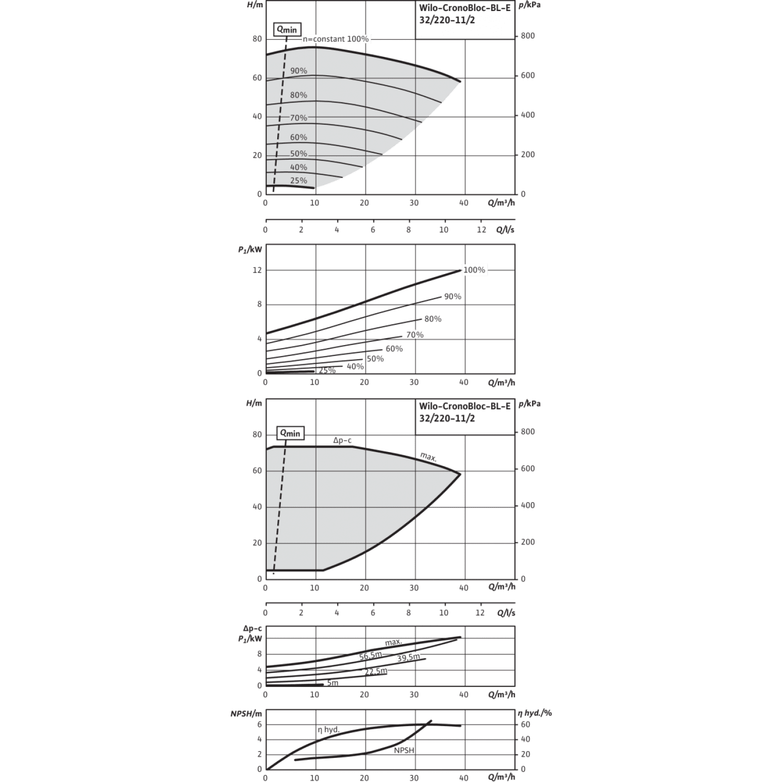 Блочный насос Wilo CronoBloc-BL-E 32/220-11/2-R1