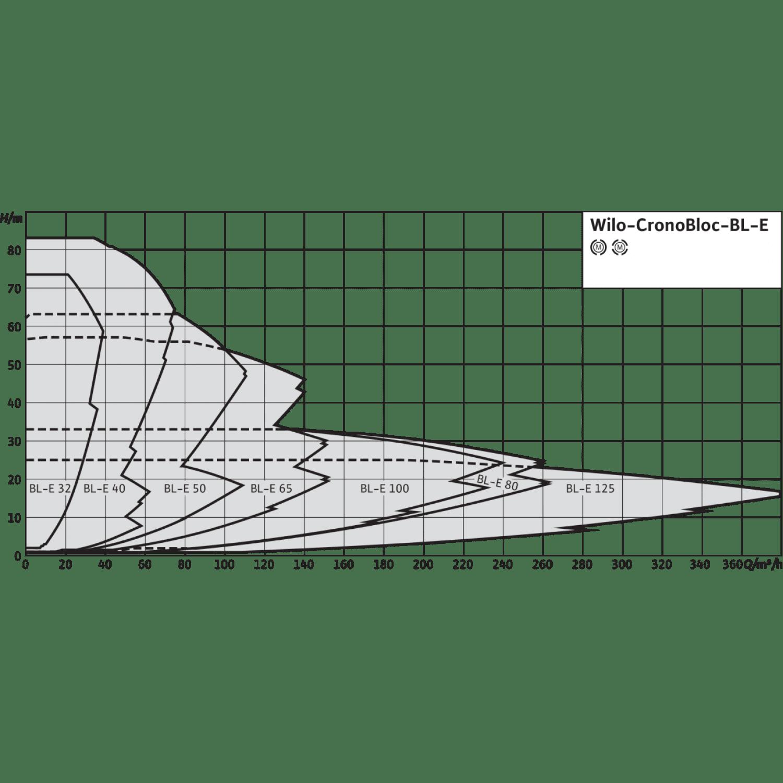 Блочный насос Wilo CronoBloc-BL-E 65/170-15/2-R1