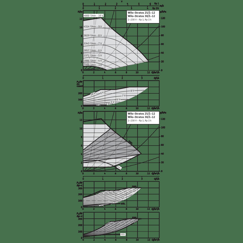 Циркуляционный насос Wilo Stratos 25/1-12 PN6/10