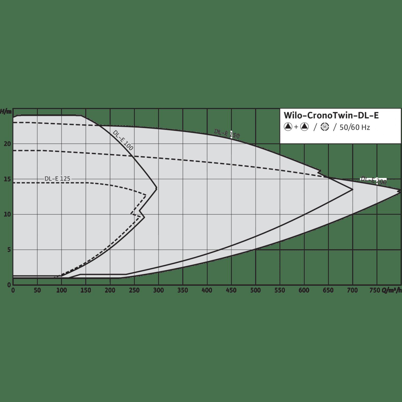 Циркуляционный насос с сухим ротором в исполнении Inline с фланцевым соединением Wilo CronoTwin-DL-E 100/165-22/2