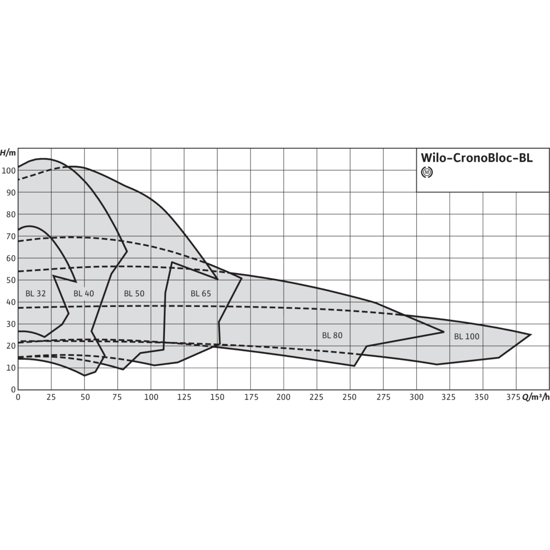 Блочный насос Wilo CronoBloc-BL 125/265-15/4