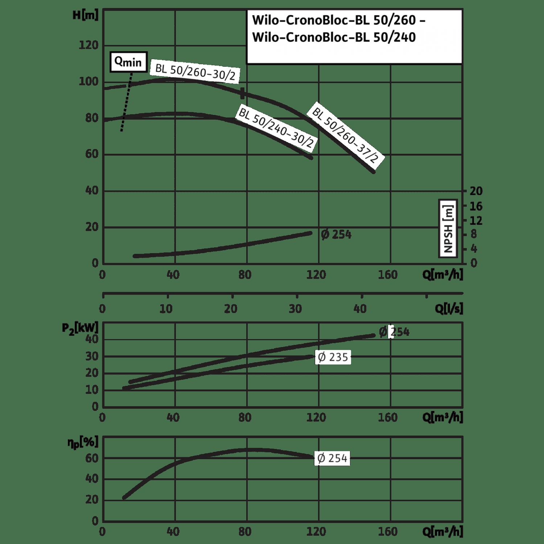 Блочный насос Wilo CronoBloc-BL 50/260-30/2