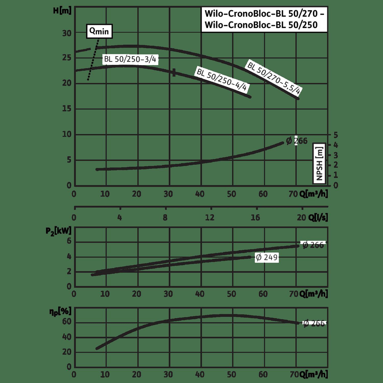 Блочный насос Wilo CronoBloc-BL 50/270-5,5/4
