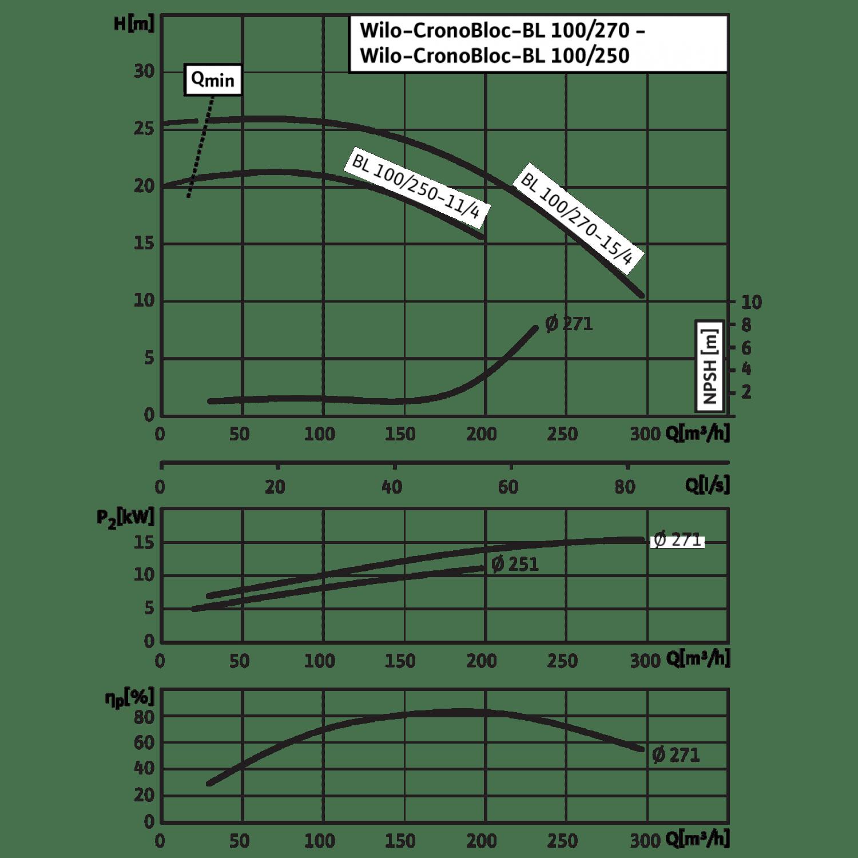 Блочный насос Wilo CronoBloc-BL 100/270-15/4