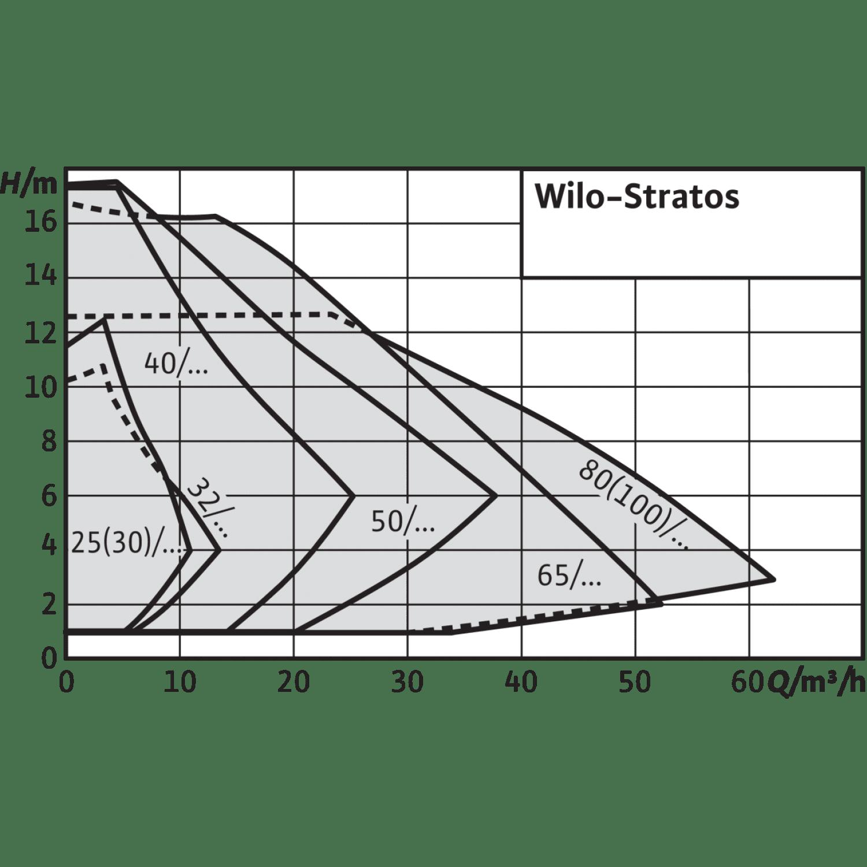 Циркуляционный насос Wilo Stratos 25/1-8 PN6/10