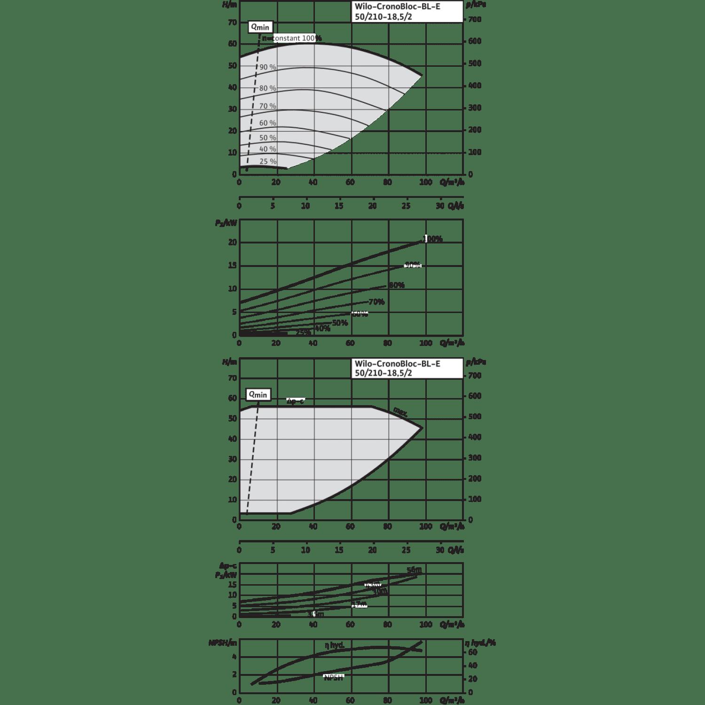 Блочный насос Wilo CronoBloc-BL-E 50/210-18,5/2-R1