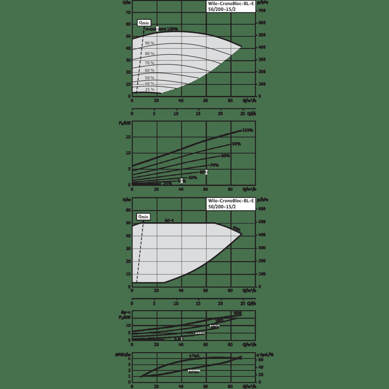Блочный насос Wilo CronoBloc-BL-E 50/200-15/2-R1