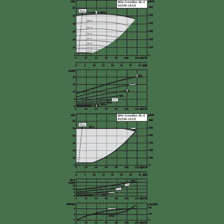 Блочный насос Wilo CronoBloc-BL-E 65/190-18,5/2-R1