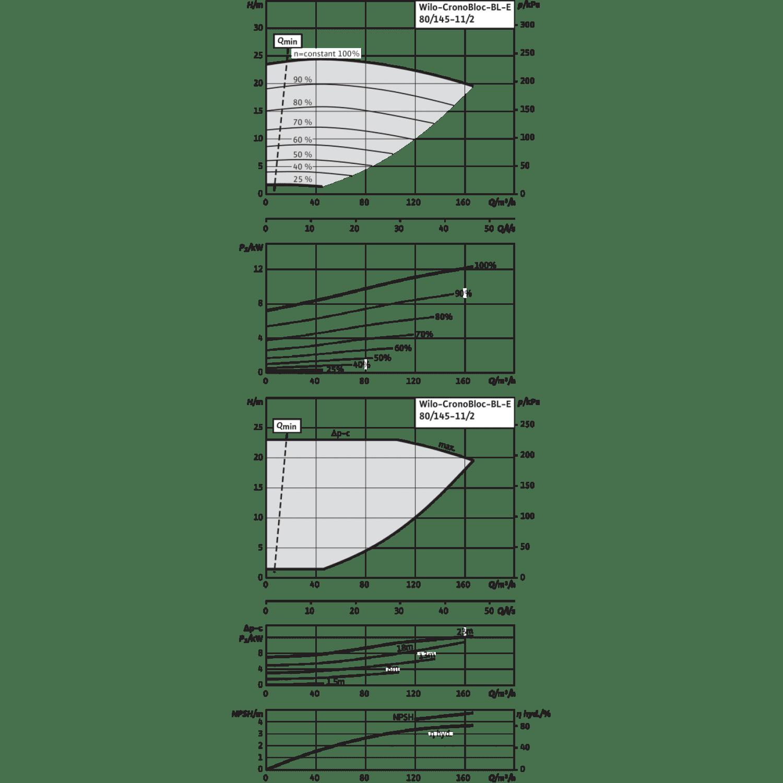 Блочный насос Wilo CronoBloc-BL-E 80/145-11/2-R1