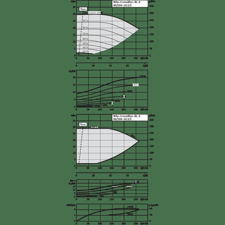 Блочный насос Wilo CronoBloc-BL-E 80/160-18,5/2-R1