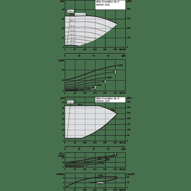 Блочный насос Wilo CronoBloc-BL-E 80/165-22/2-R1