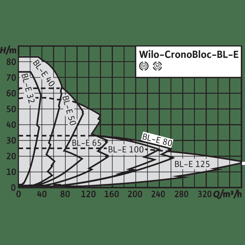 Блочный насос Wilo CronoBloc-BL-E 40/240-22/2-R1