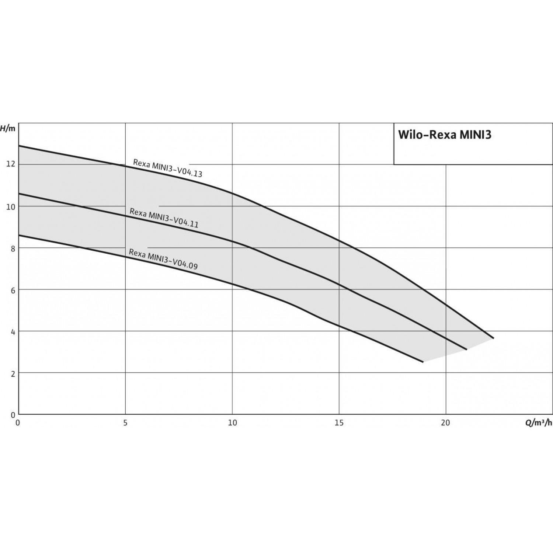 Дренажный насос Wilo Rexa MINI3-V04.09/M05-523/A-10M