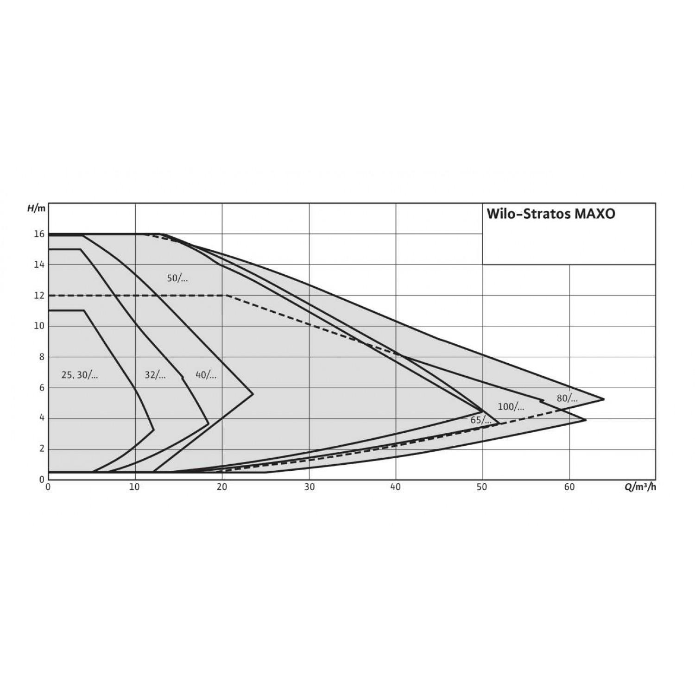 Циркуляционный насос Wilo Stratos MAXO 25/0,5-10 10 bar