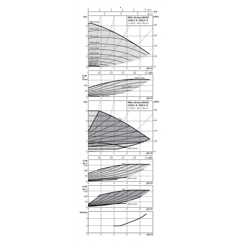 Циркуляционный насос  Wilo Stratos MAXO 30/0,5-8 PN10