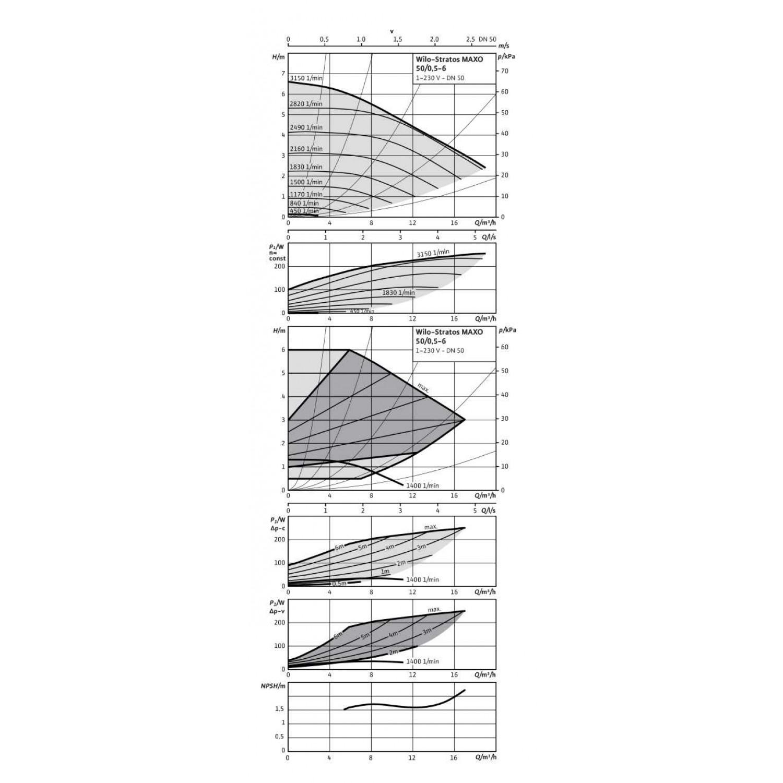 Циркуляционный насос  Wilo Stratos MAXO 50/0,5-6 PN6/10