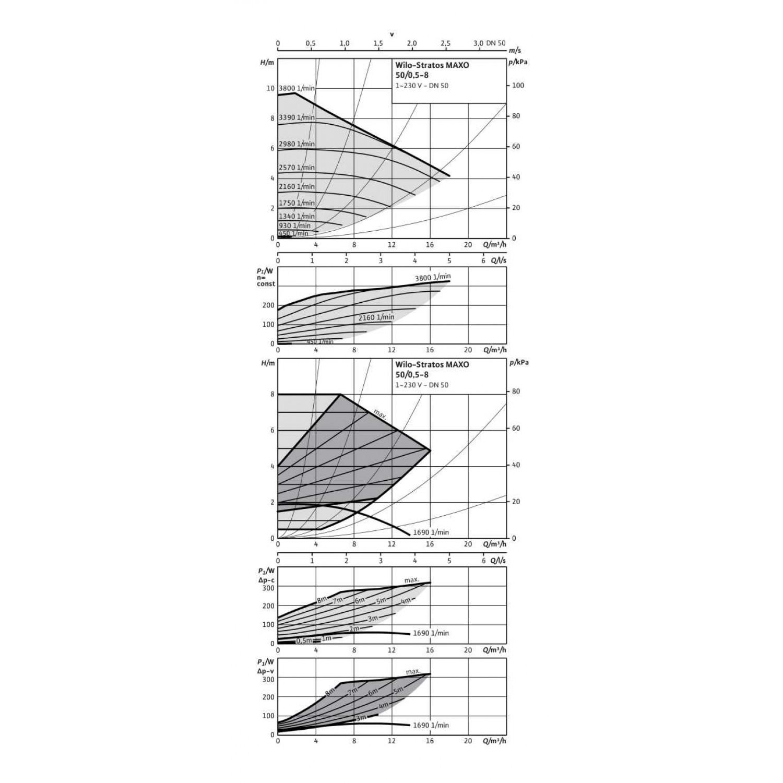 Циркуляционный насос  Wilo Stratos MAXO 50/0,5-8 PN6/10