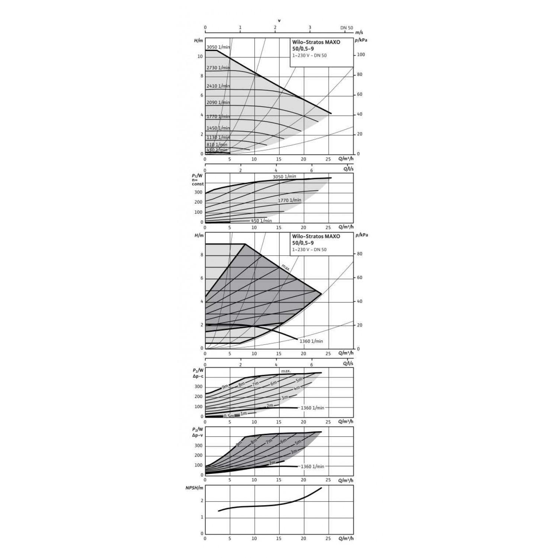 Циркуляционный насос Wilo Stratos MAXO 50/0,5-9 10 bar