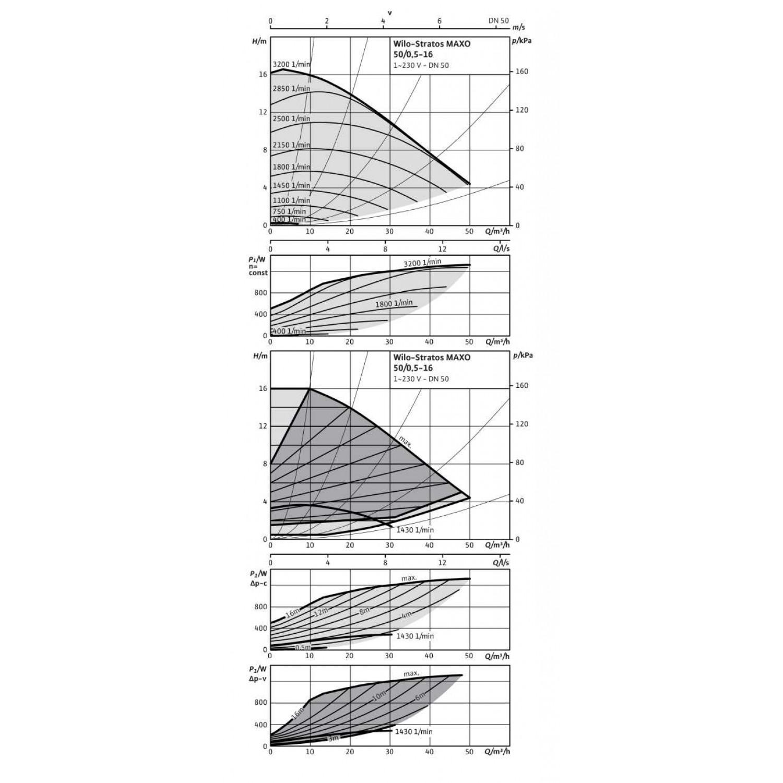 Циркуляционный насос Wilo Stratos MAXO 50/0,5-16 10 bar