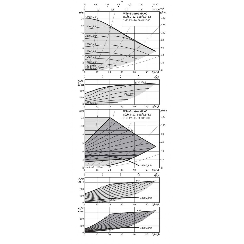 Циркуляционный насос Wilo Stratos MAXO 80/0,5-12 6 bar