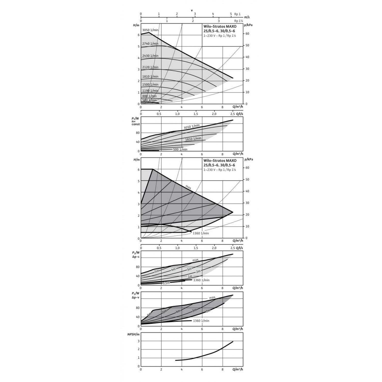 Циркуляционный насос  Wilo Stratos MAXO 30/0,5-6 PN16